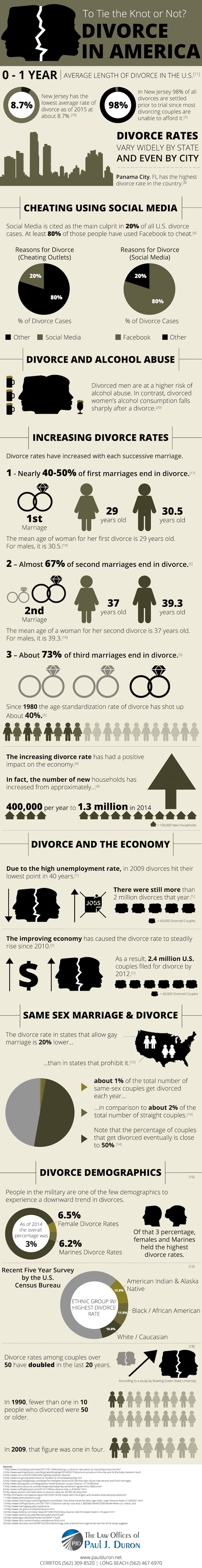 Long Beach Divorce Attorney